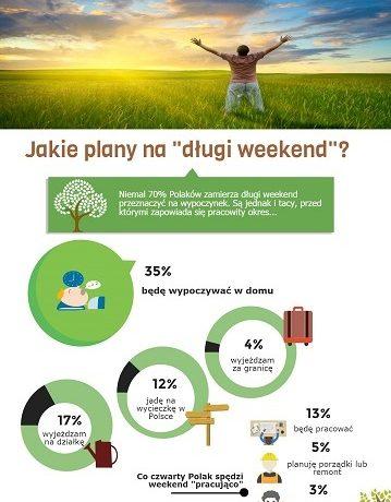 Jak Polacy spędzają długi weekend majowy?