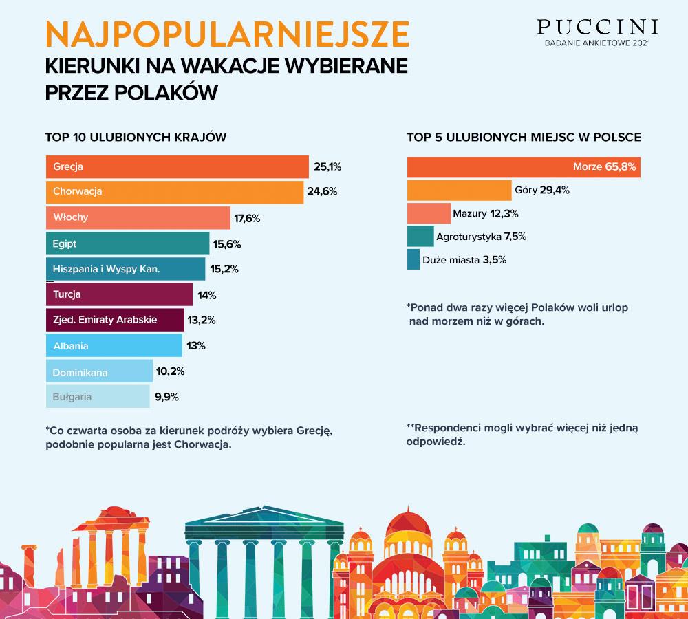 Infografika, Gdzie Polacy wyjeżdżają na wakacje